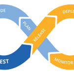 Система автоматизации разработки CICD