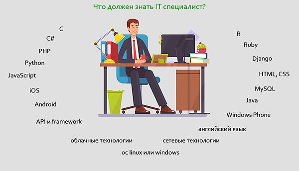 Что должен знать IT специалист, чтобы работать в IT