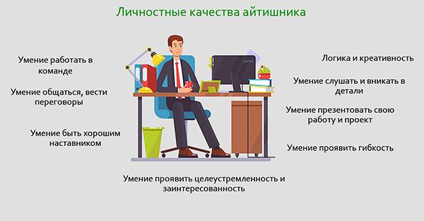 Личностные качества айтишника для работы в IT