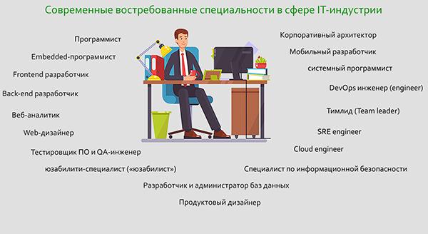 Современные востребованые IT специальности
